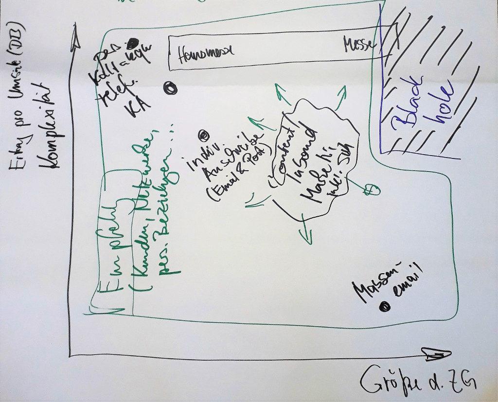 Grafik mit einer Übersicht über Methoden der Neukundenakquise, die sich für bestimmte Kunden-Konstellationen eignen.